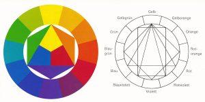 webagentur-mw - das bild zeigt den zwölfteiligen Farbkreis von johannes itten